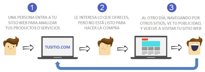 remarketing1