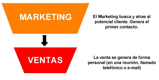 marketing-y-ventas